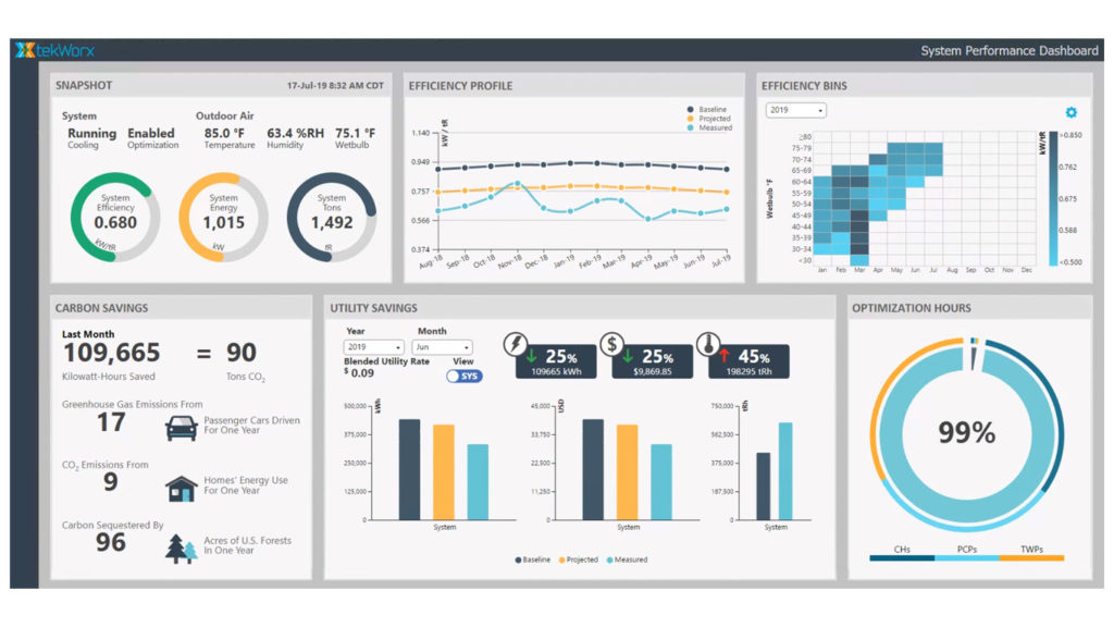 Xpress Dashboard