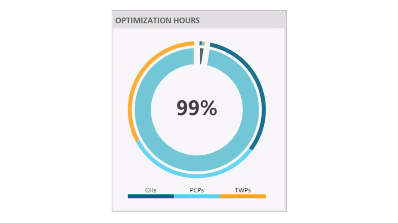 Optimization Hours Widget