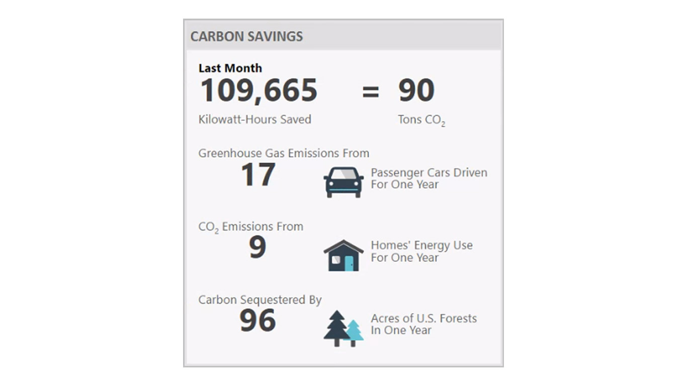 Carbon Savings Widget