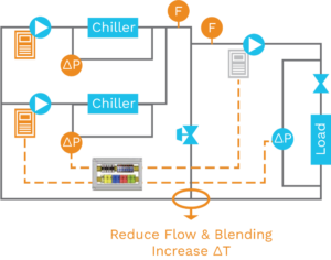 tekWorx matches the primary and secondary loop flow to minimize bypass flow in an IPS® retrofit.